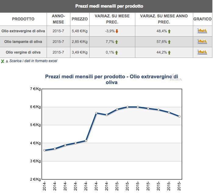 Precio aceite de oliva Italia