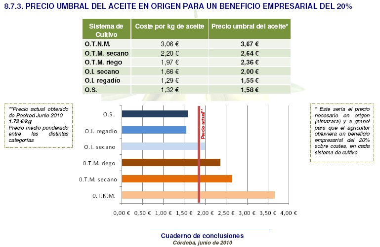 Costes de produccion del aceite