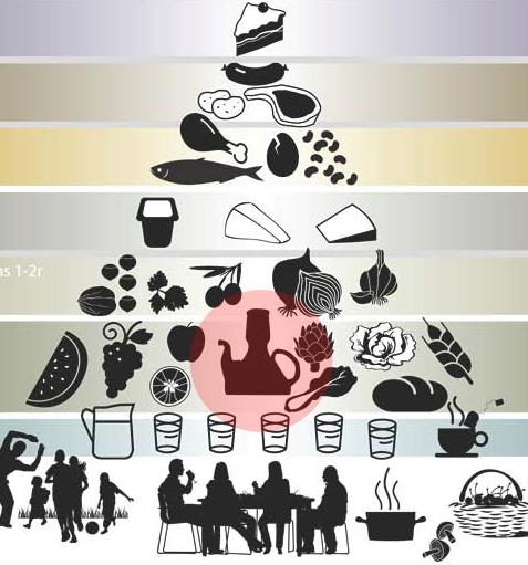 El aceite de oliva y la Pirámide de la Dieta Mediterránea