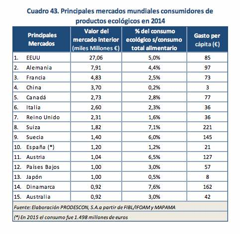 Consumo de productos ecológicos en Europa