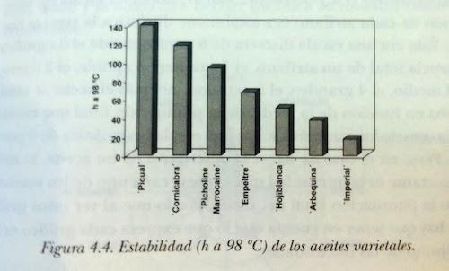 Estabilidad del aceite de oliva