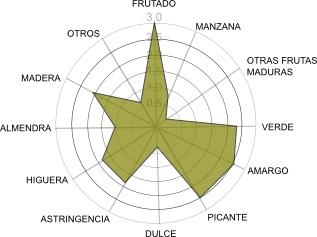 Estrella sensorial del aceite picual