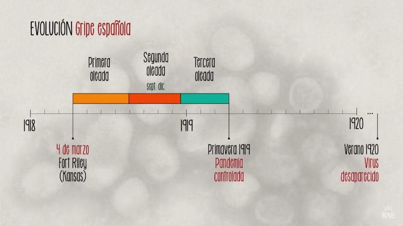 Evolución Gripe 1918