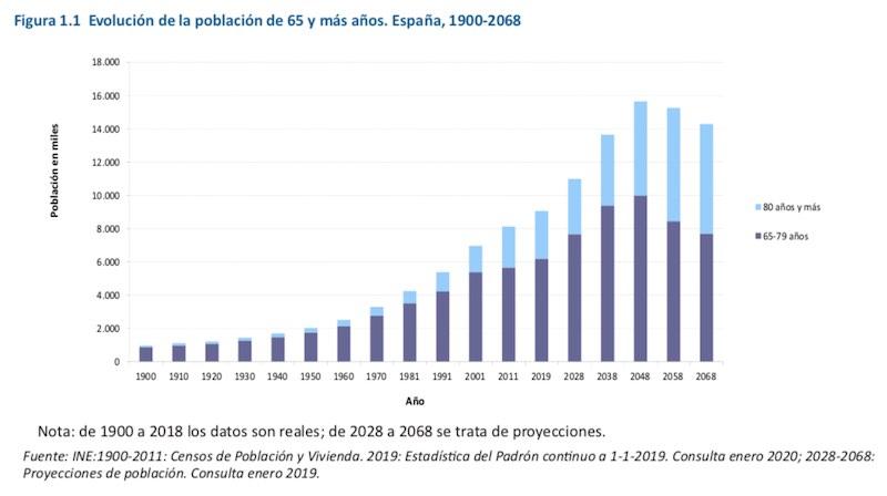 Longevidad en España